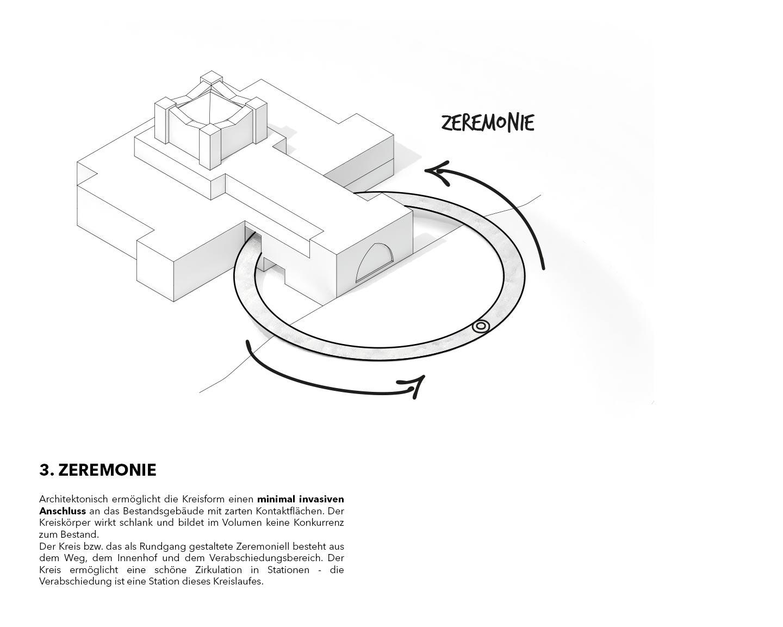 Crematory vienna smartvoll Diagram